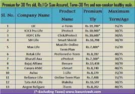 It offers a high cover amount at a very nominal premium and is one of the cheapest forms of life insurance. Best Online Term Insurance Plans In India For 2015 A Comparative List