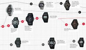 Casio G Shock Size Chart The Casio G Shock History