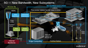 Cadence Design Systems Wiki Cadence On 5g Intelligent System Design 56thdac Semiwiki