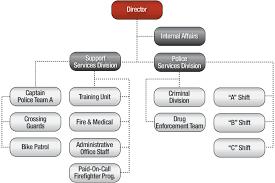 53 Expert Public Administration Organization Chart