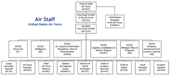 Air Staff Org Chart Air Staff United States Wikiwand
