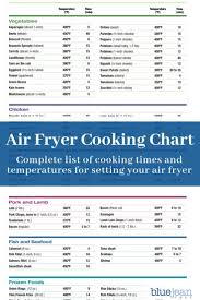 Air Frying 101 Air Fryer Oven Recipes Air Frying Air