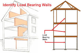 load bearing walls support the structure of your home