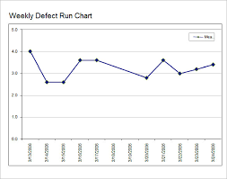 Charts Templates Mesmerizing Excel Run Chart Template Goseqhtk