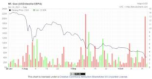 Bitcoin Value Chart 10 Years Bitcoin Value Crashes Below Cost Of Production As Broader