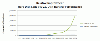 Hard Drive Performance Chart Evaluating Backup Software And Technology Technical Papers