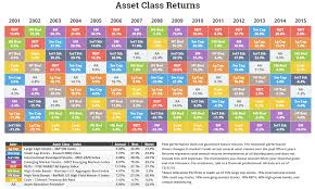 Asset Class Sector And Country Returns For 2015 Novel