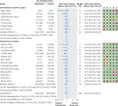 efficacy and effectiveness of screen and treat policies in figure6