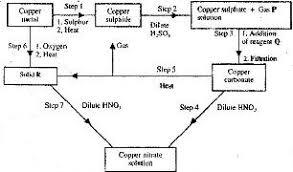 Copper Refining Flow Chart 41 Unfolded Copper Flowchart