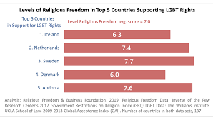 Religion Chart Religious Freedom And Lgbt Rights Rfbf