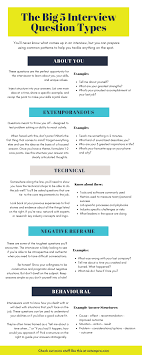 Interview Question Examples The Big 5 Interview Question Types Infographic Extempra