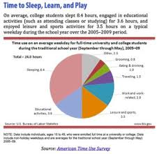 how to stay healthy in college according to the bureau for labor statistics college students are getting an average of 8 5 hours of sleep per night while this might be true for some of
