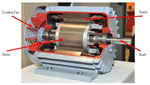 Image Small We Can Make It Bit Simpler But First Lets Take Quick Walk Down Technical Lane And Go Through How An Electric Motor Works Horizon Solutions Vfd Series How Do Choose An Electric Motor Horizon Solutions
