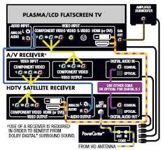 hd tv diagram