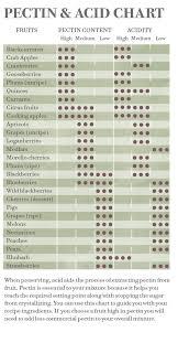 Ph Of Fruits Chart Acidity And Pectin Chart