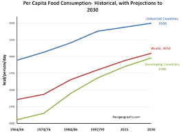 Historical And Projected Per Capita Food Consumption