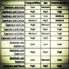 The Capricorn Man Capricorn Relationship Chart