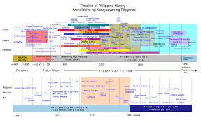 Time Line Forms Timeline Of Philippine History Wikipedia