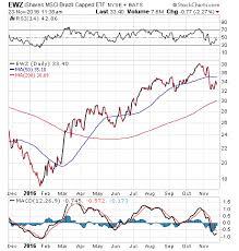 Ewz Stock Chart The Optimism Force Multiplier Jim Woods Investing