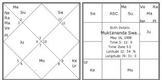 Pramukh Swami Birth Chart Muktananda Swami Birth Chart Muktananda Swami Kundli