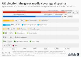 Chart Uk Election The Great Media Coverage Disparity