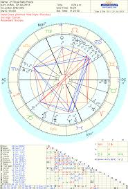 Prince Natal Chart Royal Baby Astrology Horoscope Intense Chart Little Prince