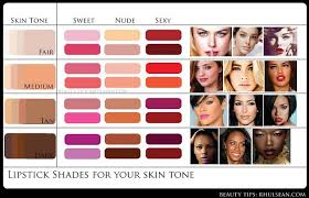 Skin Color Makeup Chart Lip To Skin Tone Makeup Charts By Misbah Arshad Musely