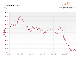 Gold Stock Index Chart Gold Stock Chart 1997 Best Quality Sunshine Profits