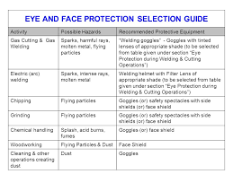Eye And Face Protection Selection Chart Personal Protective Equipment Ppe Ppe Least Effective