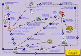 Smeinfo Import Processes Procedures