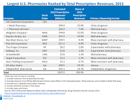 drug channels s top pharmacies by rx revenues the big get drug channels 2013 s top pharmacies by rx revenues the big get bigger