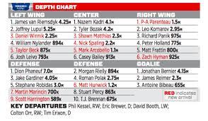 Toronto Maple Leafs Depth Chart Thns 2015 16 Nhl Season Preview Toronto Maple Leafs