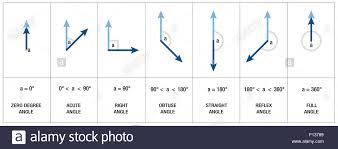 Angl Es Types Measures And Names Of Angles Like Right Angle Obtuse Angle