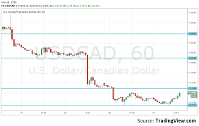 Canadian Dollar 2014 Chart Usd Cad Rising Towards Top Of The Range Following The