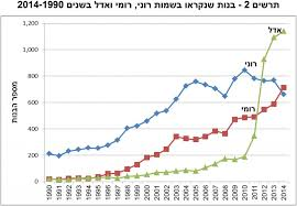 Most Popular Girls Names In Israel By City For 2014 B F