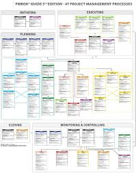 47 Project Management Processes Pdf Project Management