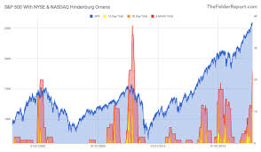 Signs That This Bull Market Is On Its Last Leg Part Ii
