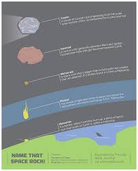 Comets Meteors And Asteroids Venn Diagram Infographic Whats The Difference Between A Comet Asteroid And