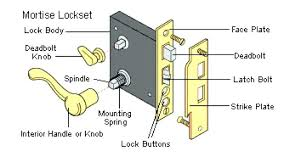 door handle hardware terminology inspirational door hardware parts names image door lock hardware parts names