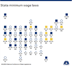 Bills Passed By Congress Chart House Passes Raise The Wage Act 15 Per Hour Minimum Wage Bill