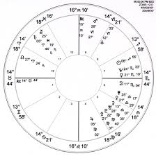 Where Is Chiron In My Chart Chiron Lesson 21 5 Astrology Lessons By Bob Marks