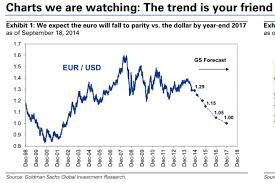 Eur Usd Chart From Goldman Sachs Guess How Low They