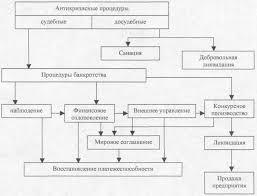 Рефераты по арбитражным процессам com Банк рефератов  Арбитражный процессуальный кодекс Российской Федерации от 5 мая 1995 г n 70 Ф3