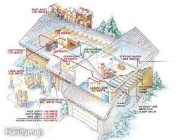 preventing electrical overloads the family handyman save