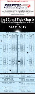 49 Described Naples Florida Tide Chart