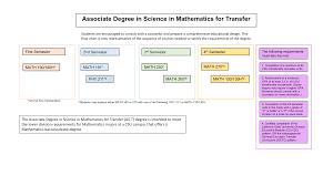 Associate Degree In Mathematics Mathematics And Sciences