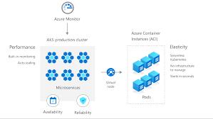 Azure Kubernetes Service Aks Microsoft Azure