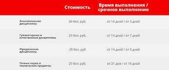 Заказать контрольную работу в Витебске стоимость от рублей  Стоимость контрольной на заказ в Витебске