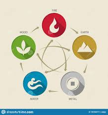 5 Element Chart Wu Xing China 5 Elements Of Nature Circle Icon Sign Water