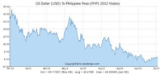 Canadian Dollar To Philippine Peso Graph